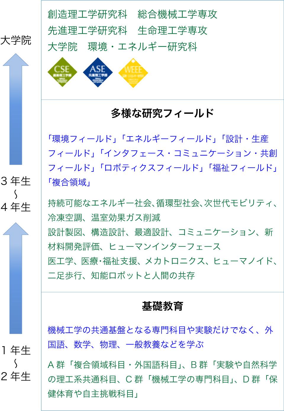 コース説明